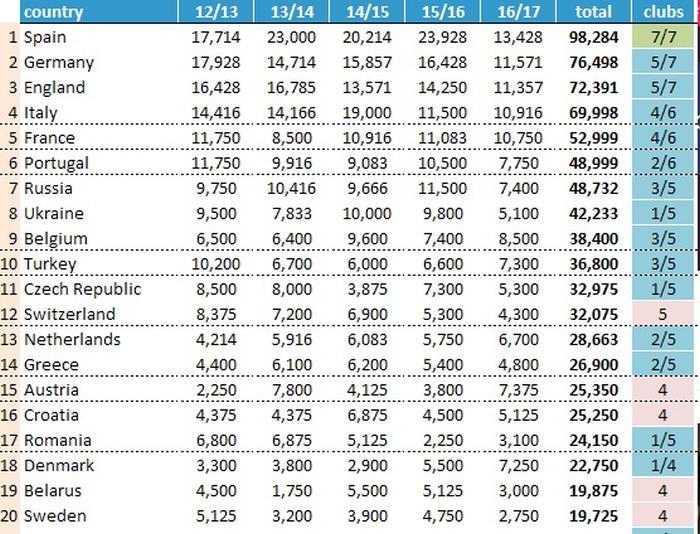 UEFA liga rankingen 2017